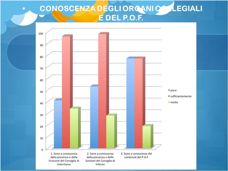 CONOSCENZA DEGLI ORGANI COLLEGIALI E DEL P.O.F.
