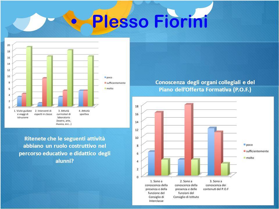 Plesso Fiorini Conoscenza degli organi collegiali e del Piano dell'Offerta Formativa (P.O.F.)