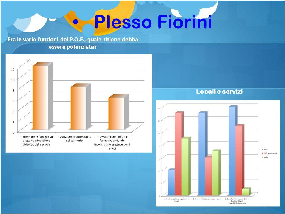 Plesso Fiorini Fra le varie funzioni del P.O.F., quale ritiene debba essere potenziata.