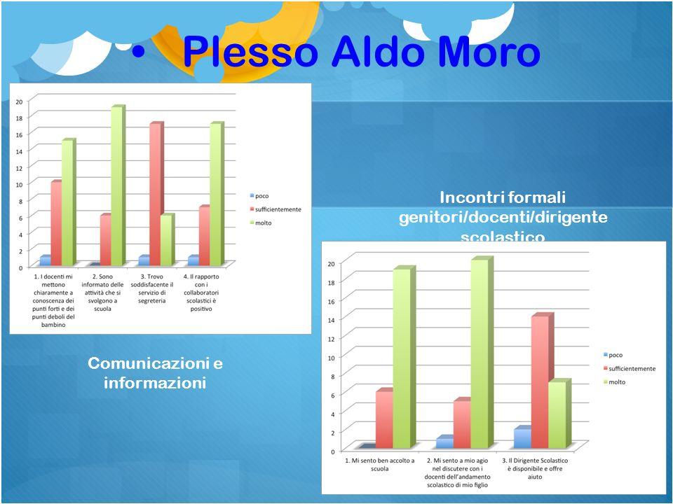 Plesso Aldo Moro Incontri formali genitori/docenti/dirigente scolastico.
