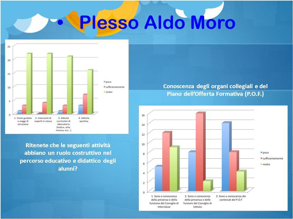 Plesso Aldo Moro Conoscenza degli organi collegiali e del Piano dell'Offerta Formativa (P.O.F.)
