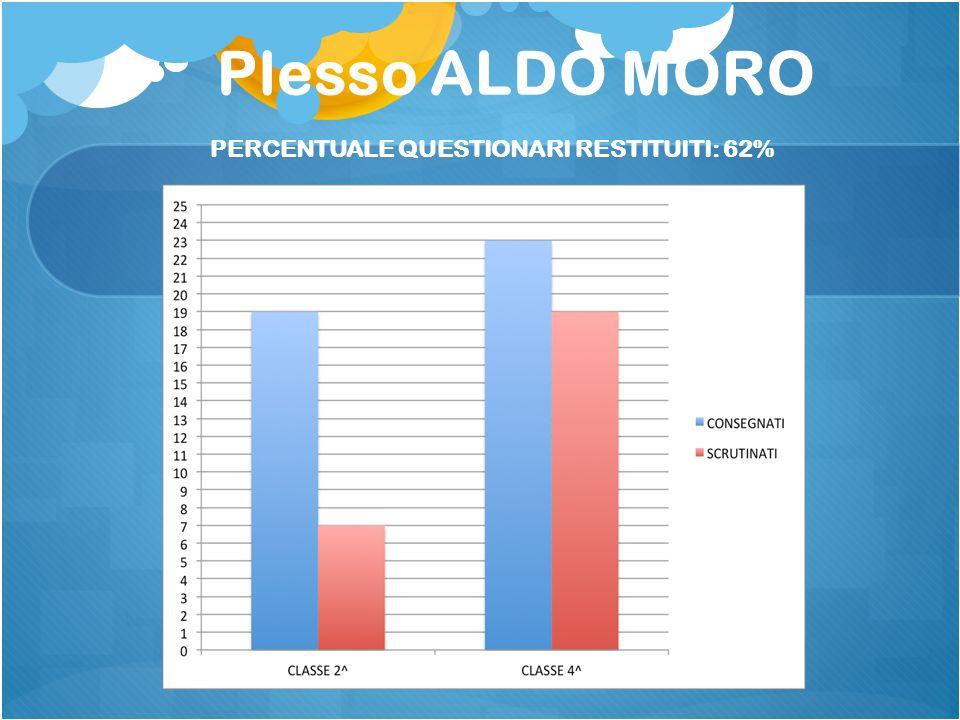 PERCENTUALE QUESTIONARI RESTITUITI: 62%