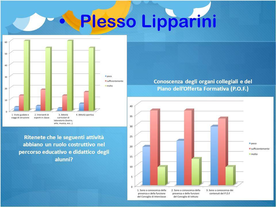 Plesso Lipparini Conoscenza degli organi collegiali e del Piano dell'Offerta Formativa (P.O.F.)