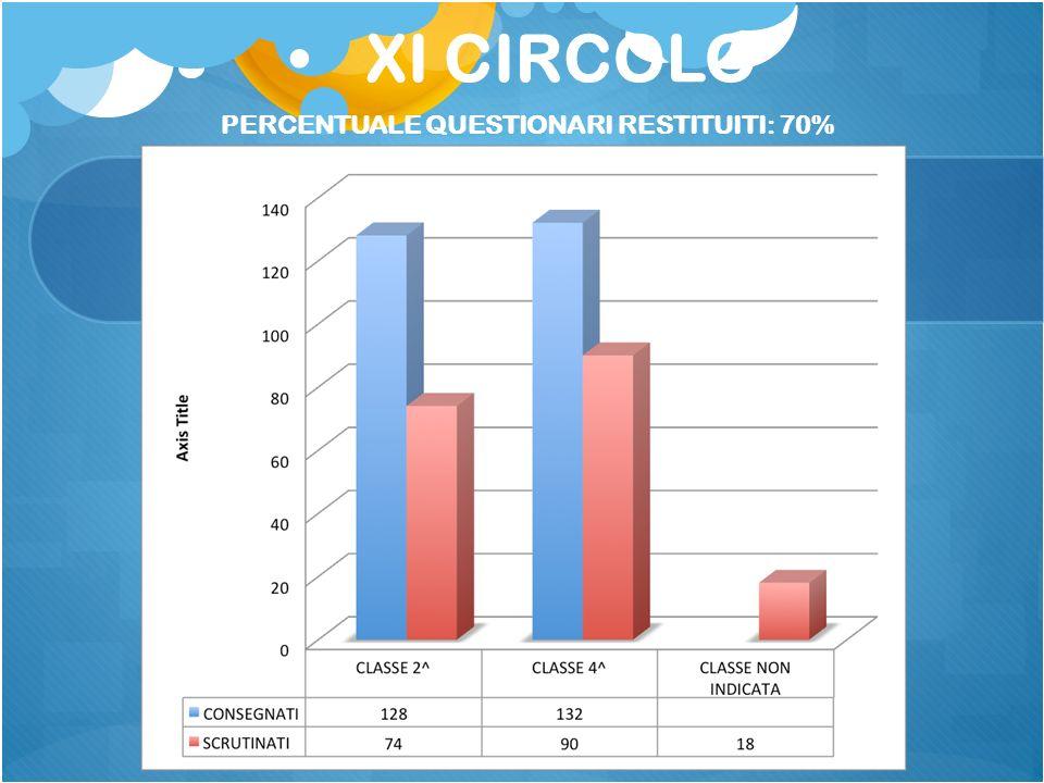 PERCENTUALE QUESTIONARI RESTITUITI: 70%