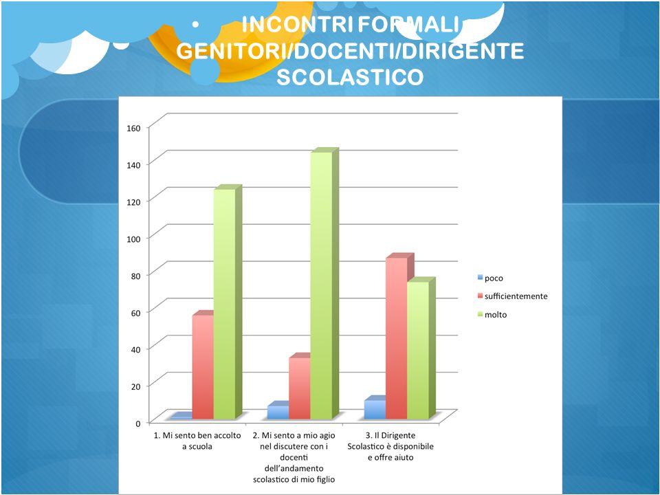 INCONTRI FORMALI GENITORI/DOCENTI/DIRIGENTE SCOLASTICO