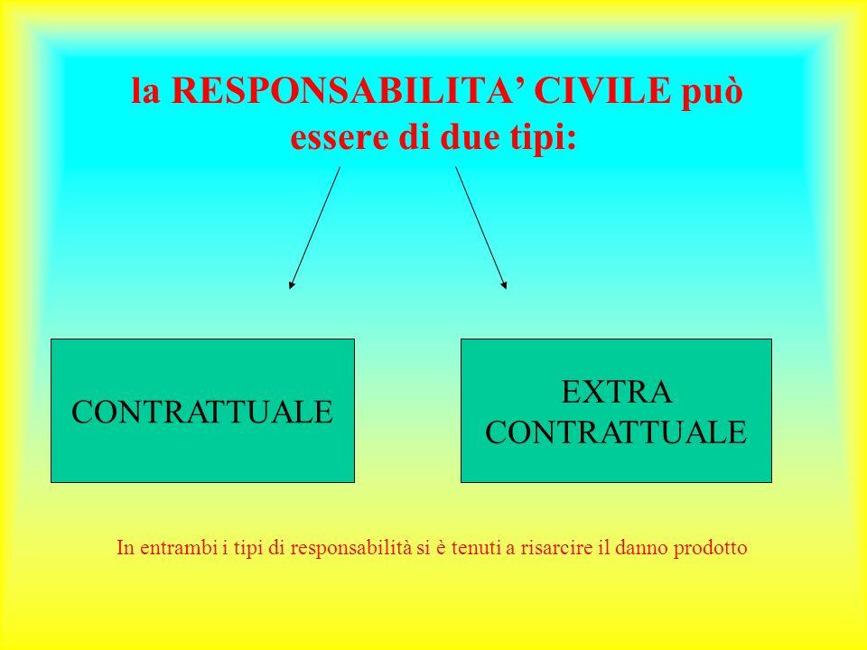 la RESPONSABILITA' CIVILE può essere di due tipi:
