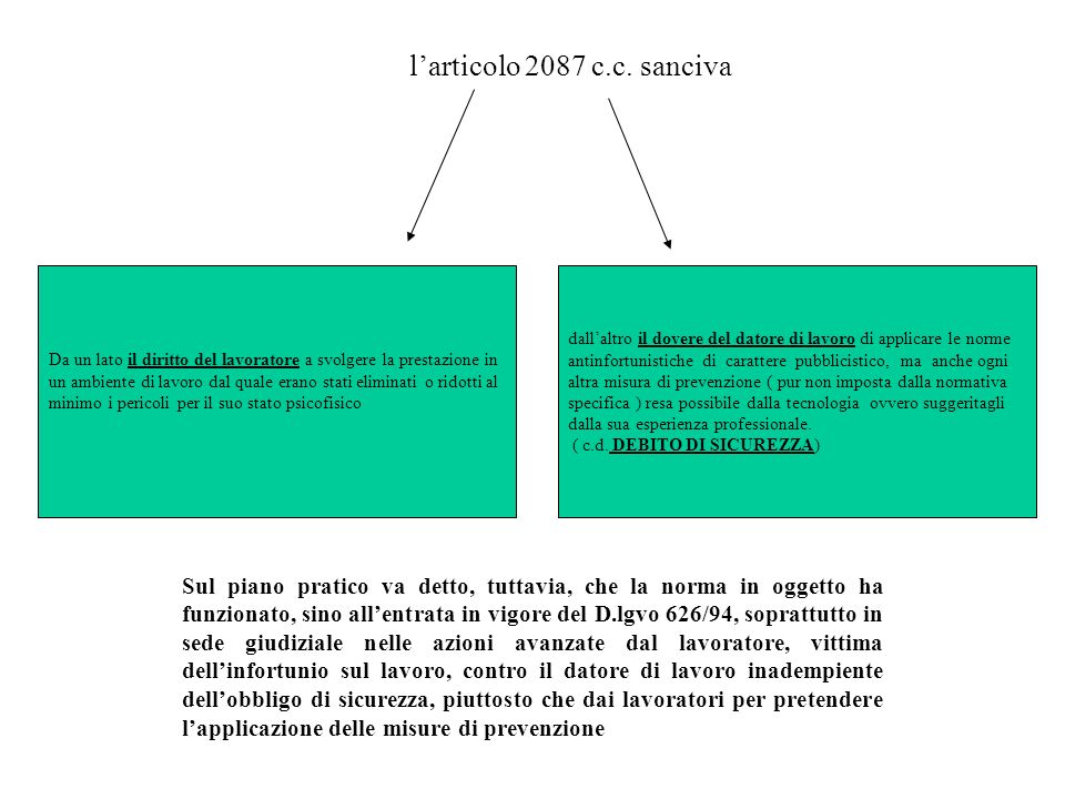 l'articolo 2087 c.c. sanciva Da un lato il diritto del lavoratore a svolgere la prestazione in.