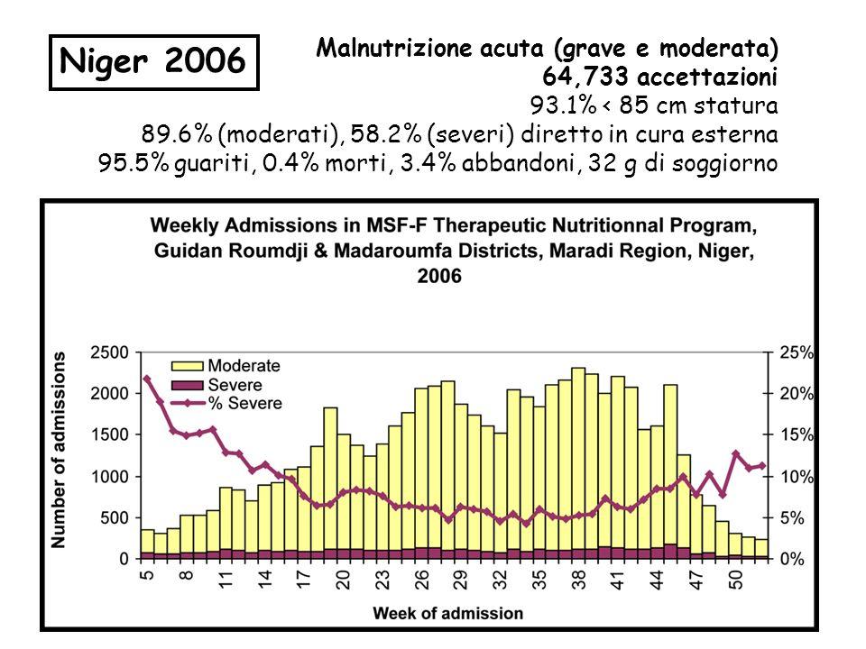 Niger 2006 Malnutrizione acuta (grave e moderata) 64,733 accettazioni