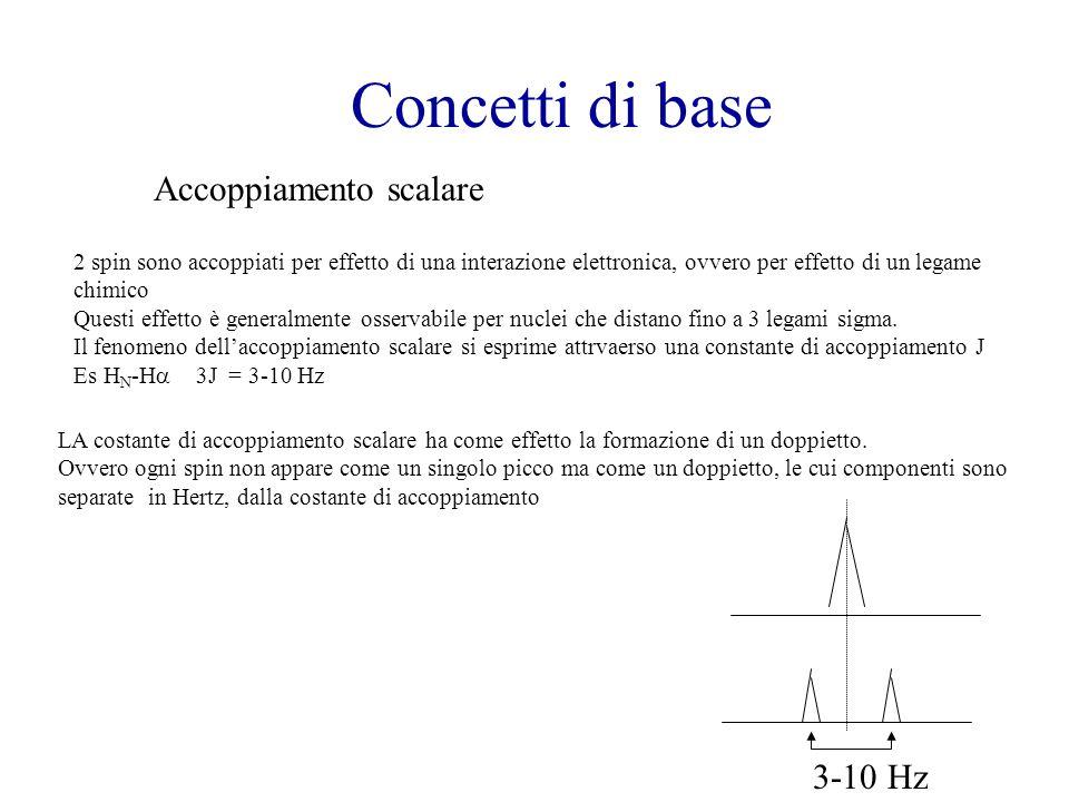 Concetti di base Accoppiamento scalare 3-10 Hz
