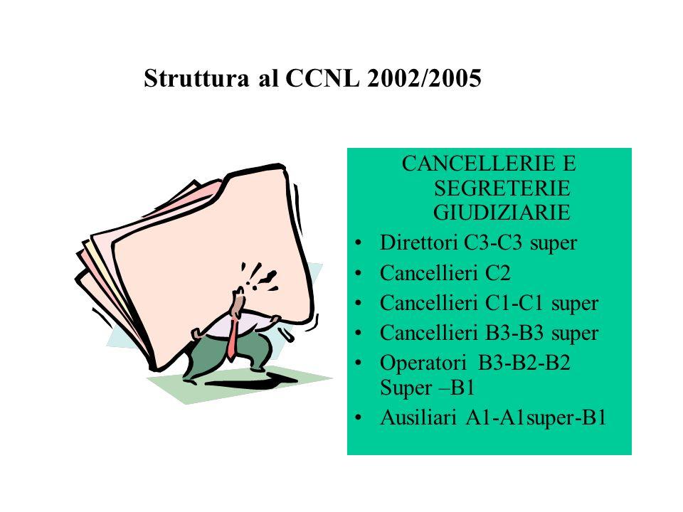 CANCELLERIE E SEGRETERIE GIUDIZIARIE