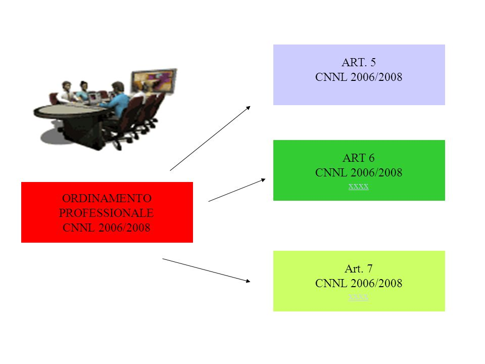 ORDINAMENTO PROFESSIONALE CNNL 2006/2008