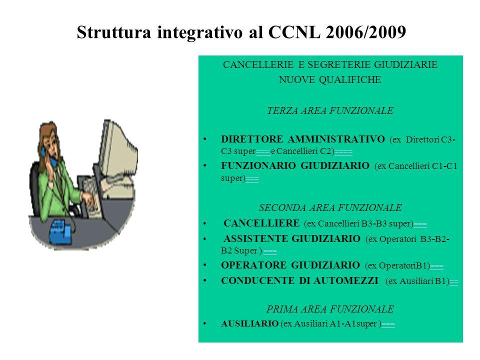 Struttura integrativo al CCNL 2006/2009