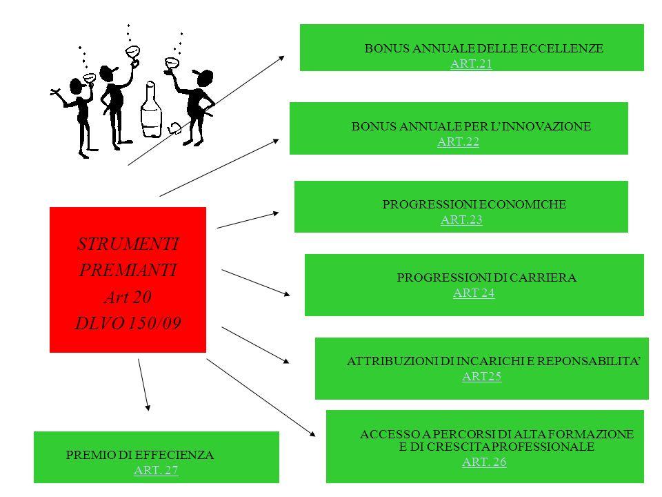 STRUMENTI PREMIANTI Art 20 DLVO 150/09 BONUS ANNUALE DELLE ECCELLENZE