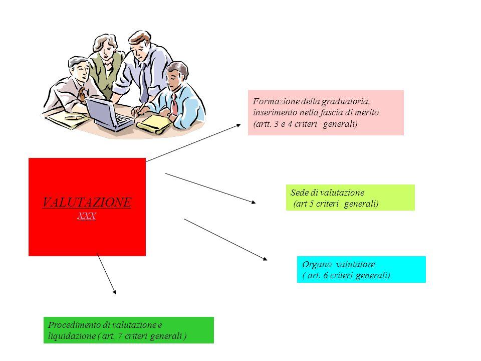Formazione della graduatoria, inserimento nella fascia di merito (artt