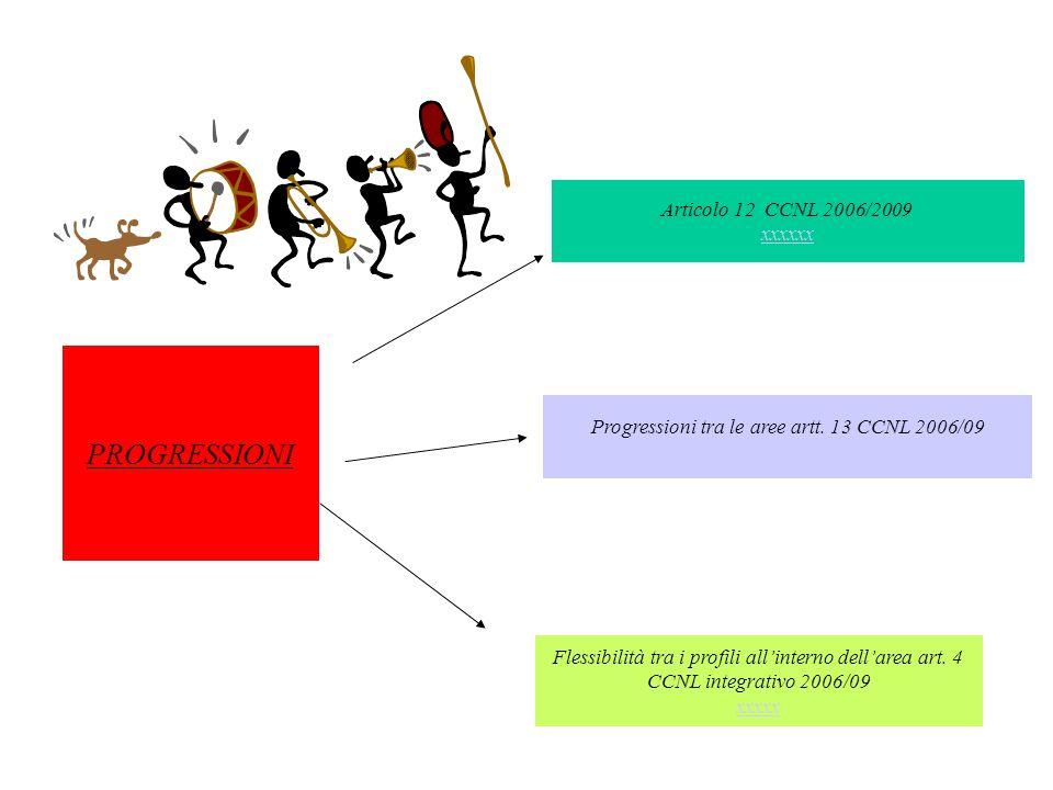 Progressioni tra le aree artt. 13 CCNL 2006/09 xxxxx