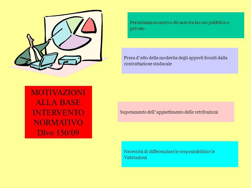 MOTIVAZIONI ALLA BASE INTERVENTO NORMATIVO Dlvo 150/09