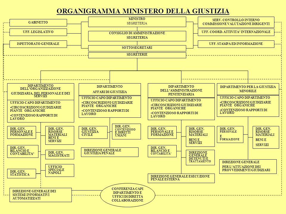 ORGANIGRAMMA MINISTERO DELLA GIUSTIZIA
