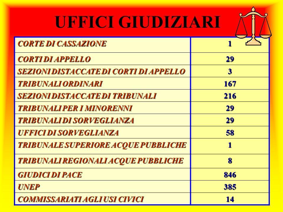 UFFICI GIUDIZIARI CORTE DI CASSAZIONE 1 CORTI DI APPELLO 29