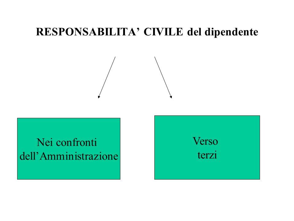 RESPONSABILITA' CIVILE del dipendente