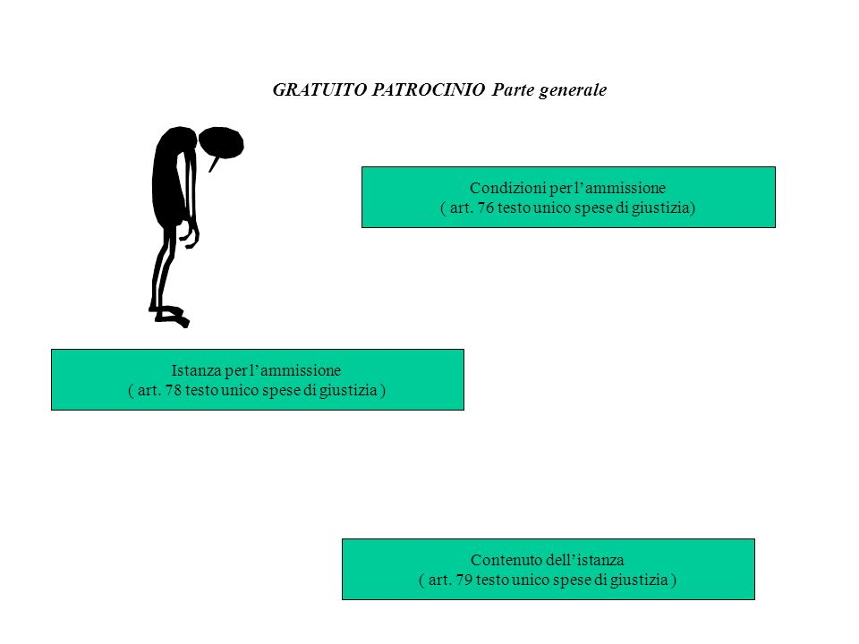 GRATUITO PATROCINIO Parte generale