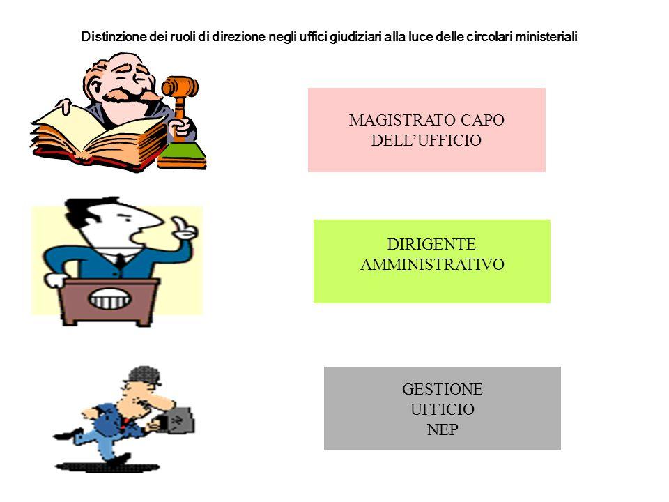 MAGISTRATO CAPO DELL'UFFICIO