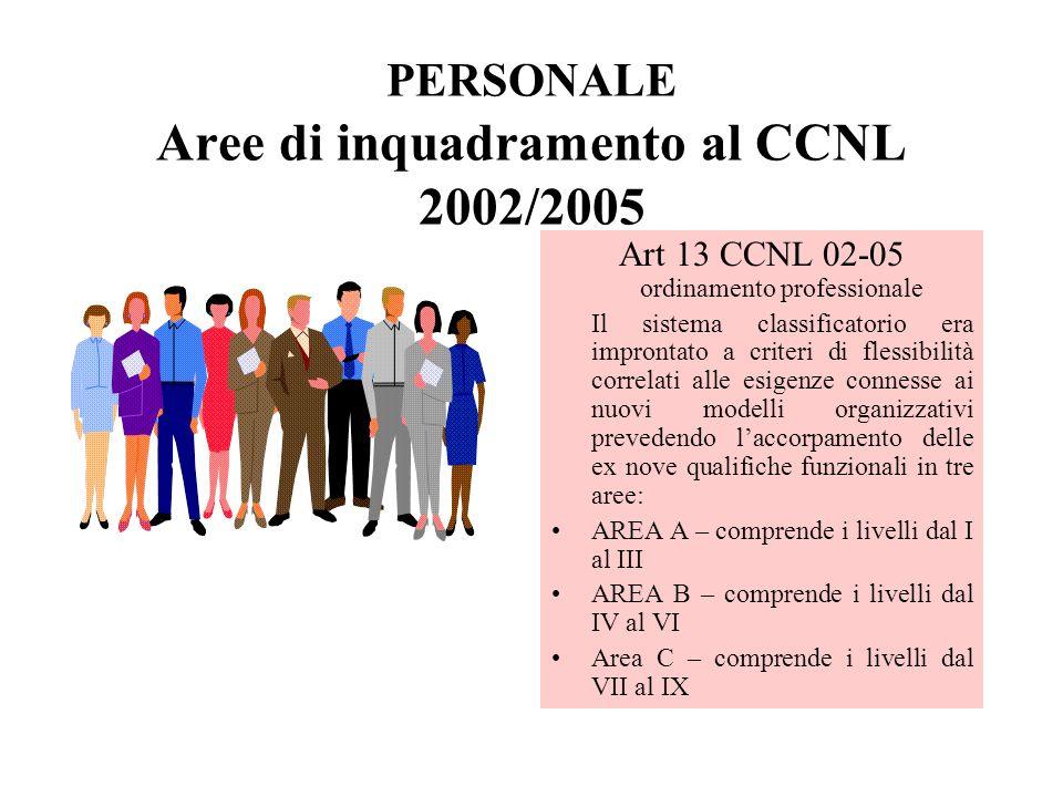 PERSONALE Aree di inquadramento al CCNL 2002/2005