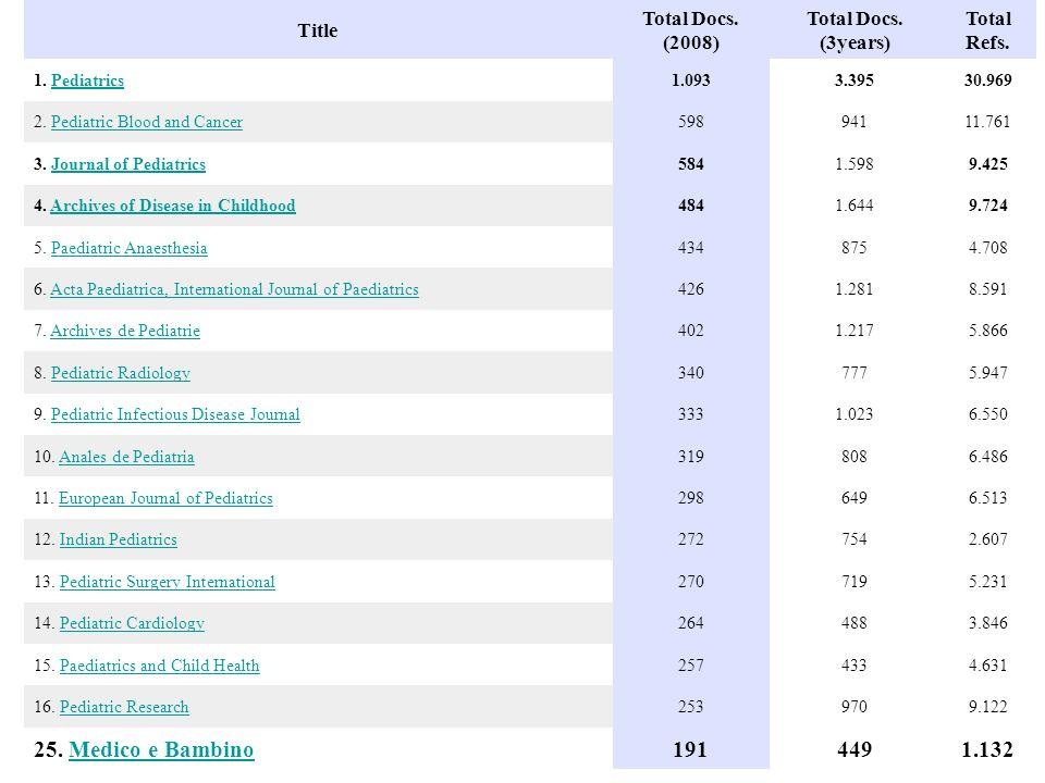 25. Medico e Bambino 191 449 1.132 Title Total Docs. (2008)