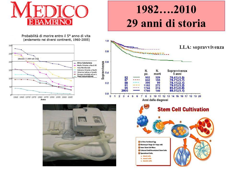 1982….2010 29 anni di storia LLA: sopravvivenza