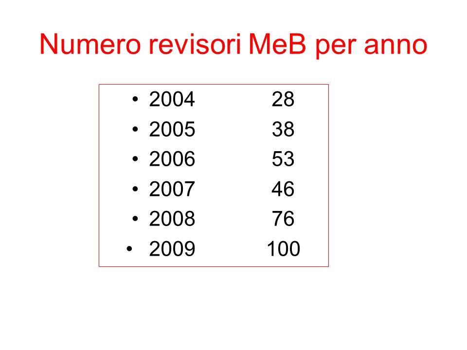 Numero revisori MeB per anno