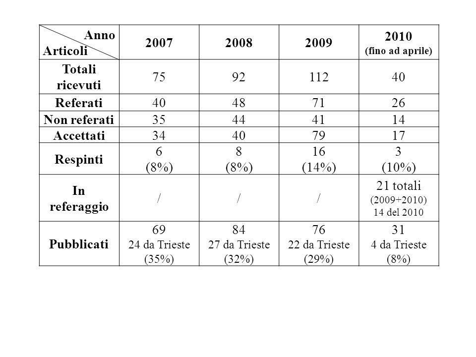 Anno Articoli 2007 2008 2009 2010 Totali ricevuti 75 92 112 40