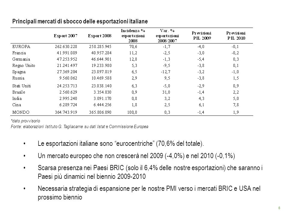 Le esportazioni italiane sono eurocentriche (70,6% del totale).