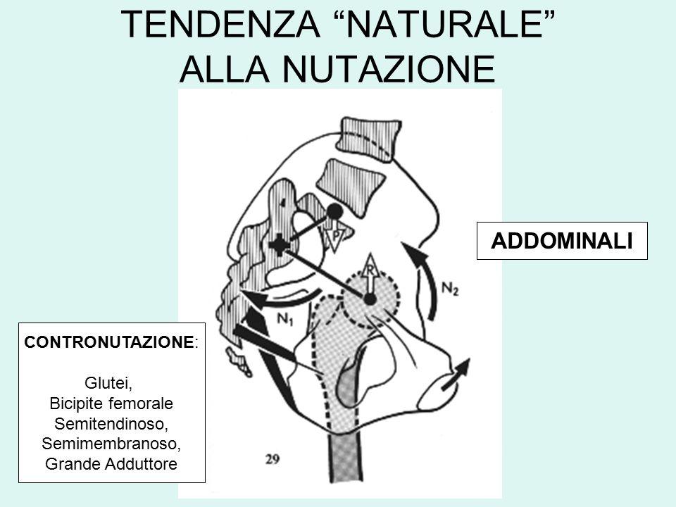 TENDENZA NATURALE ALLA NUTAZIONE