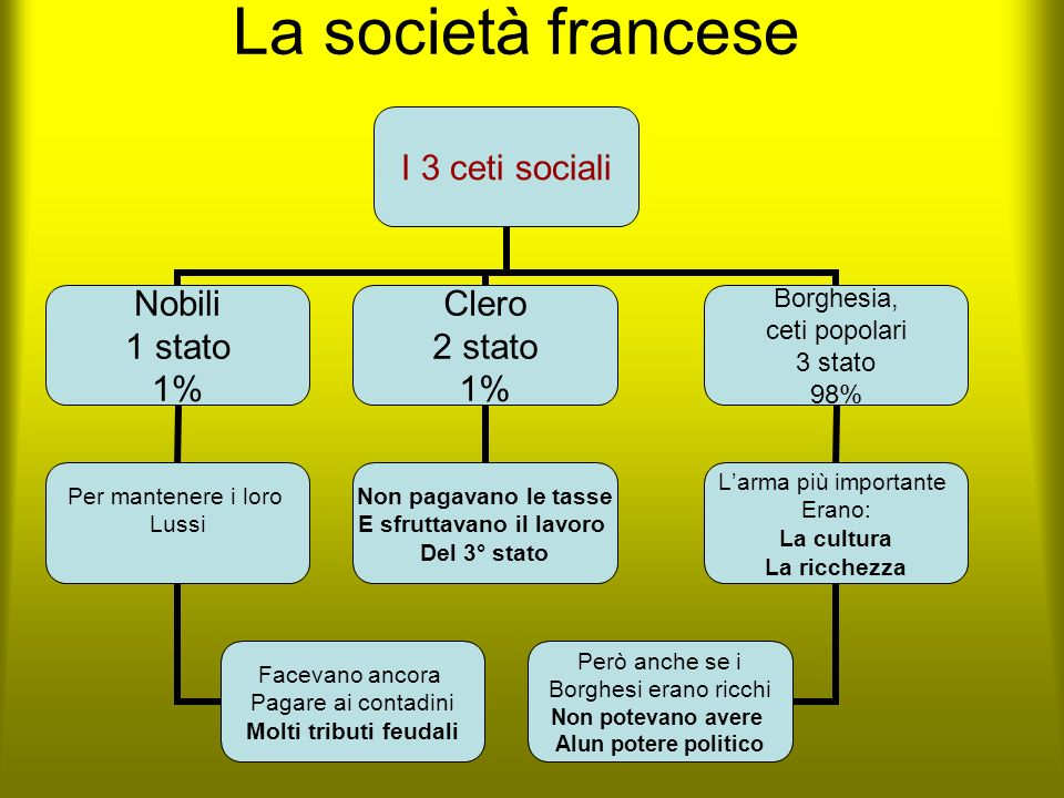 La società francese