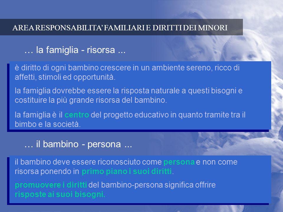 … la famiglia - risorsa ... … il bambino - persona ...