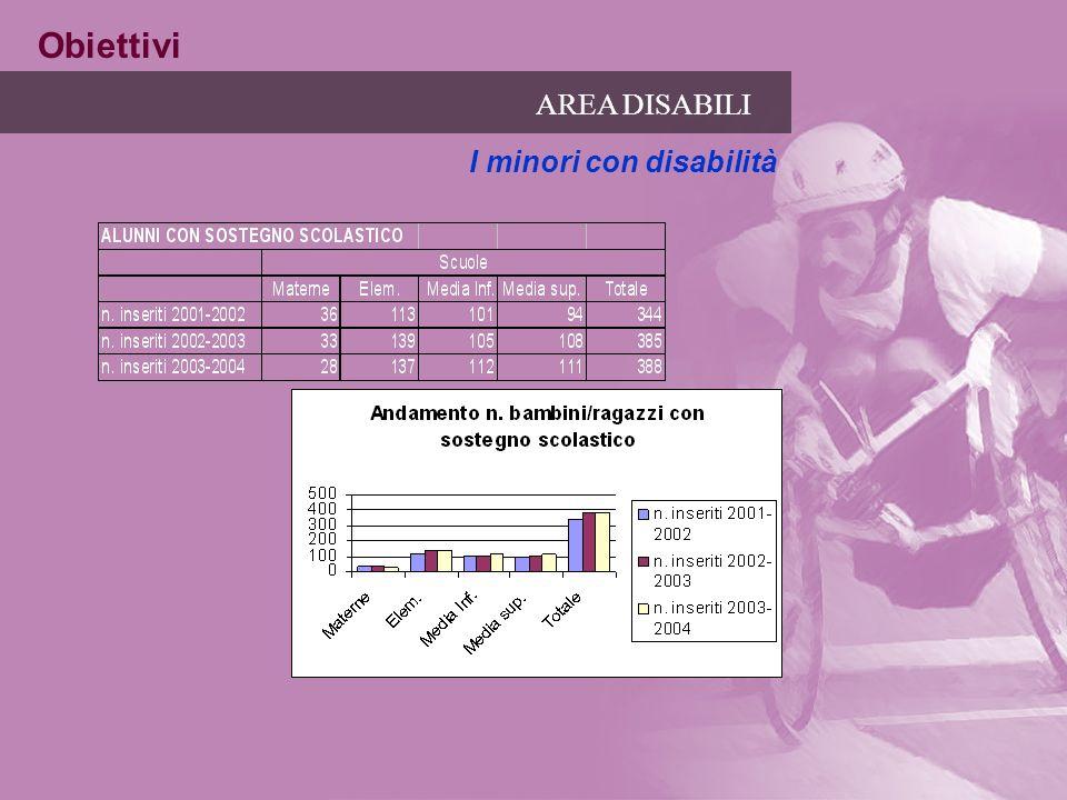 Obiettivi AREA DISABILI I minori con disabilità