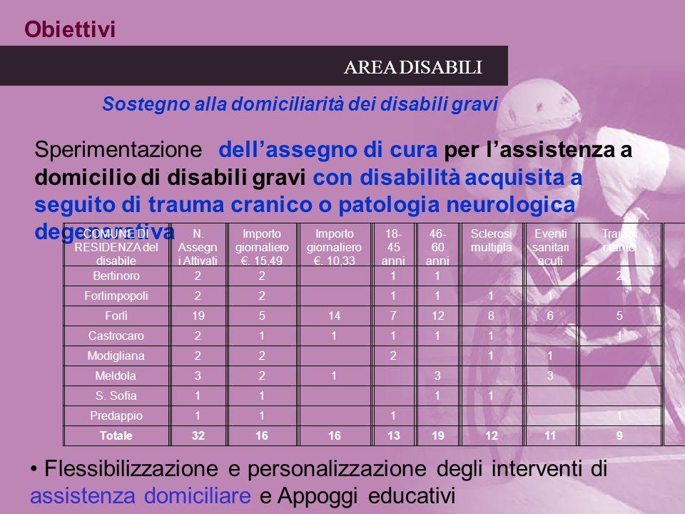 COMUNE DI RESIDENZA del disabile