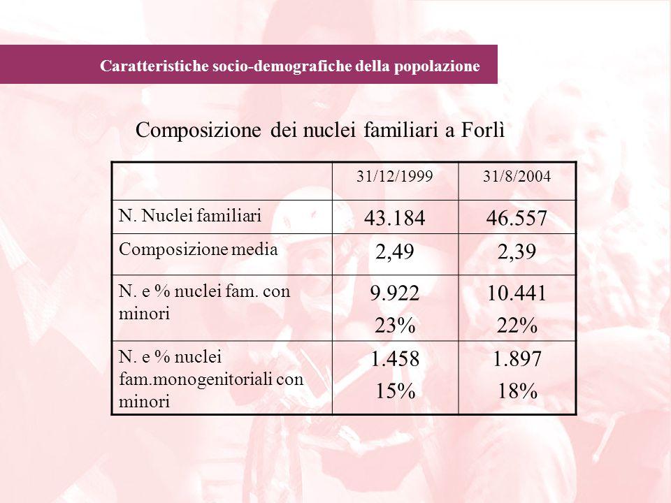 Composizione dei nuclei familiari a Forlì 43.184 46.557 2,49 2,39