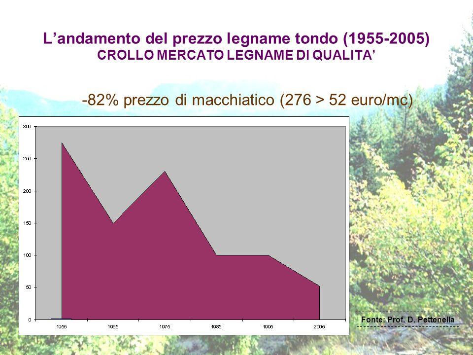 Fonte: Prof. D. Pettenella
