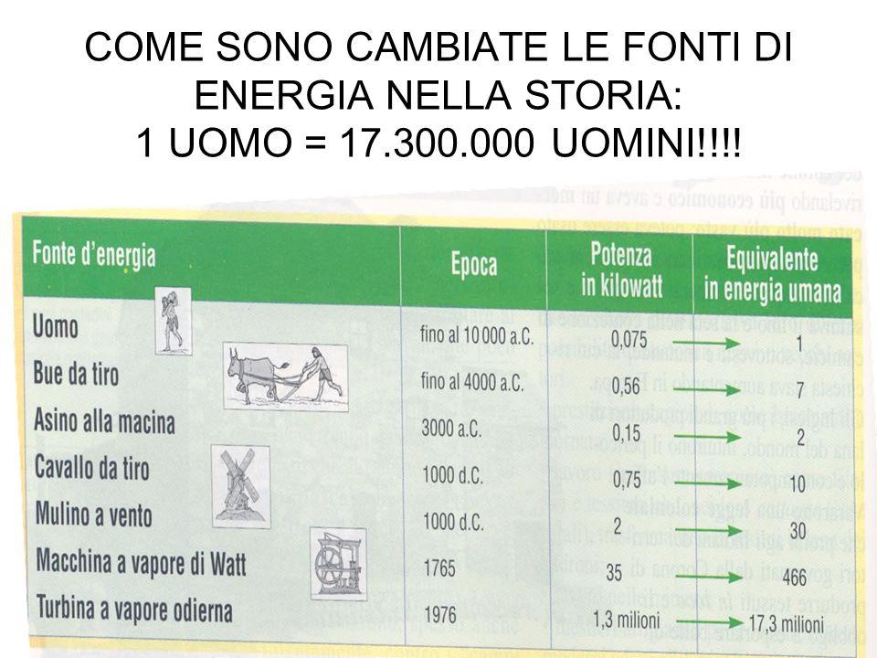 COME SONO CAMBIATE LE FONTI DI ENERGIA NELLA STORIA: 1 UOMO = 17. 300