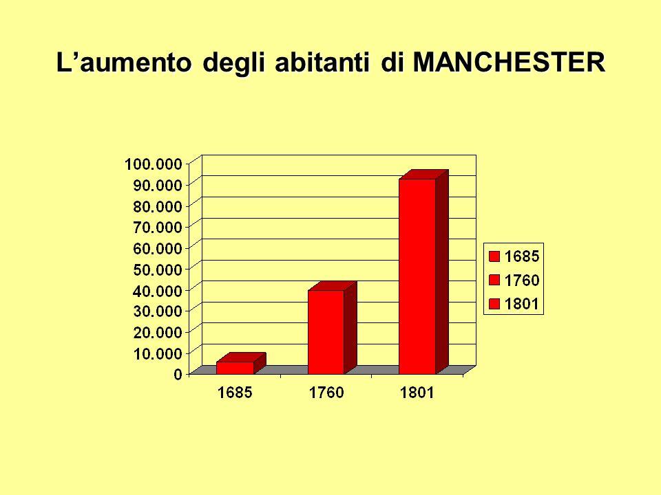 L'aumento degli abitanti di MANCHESTER