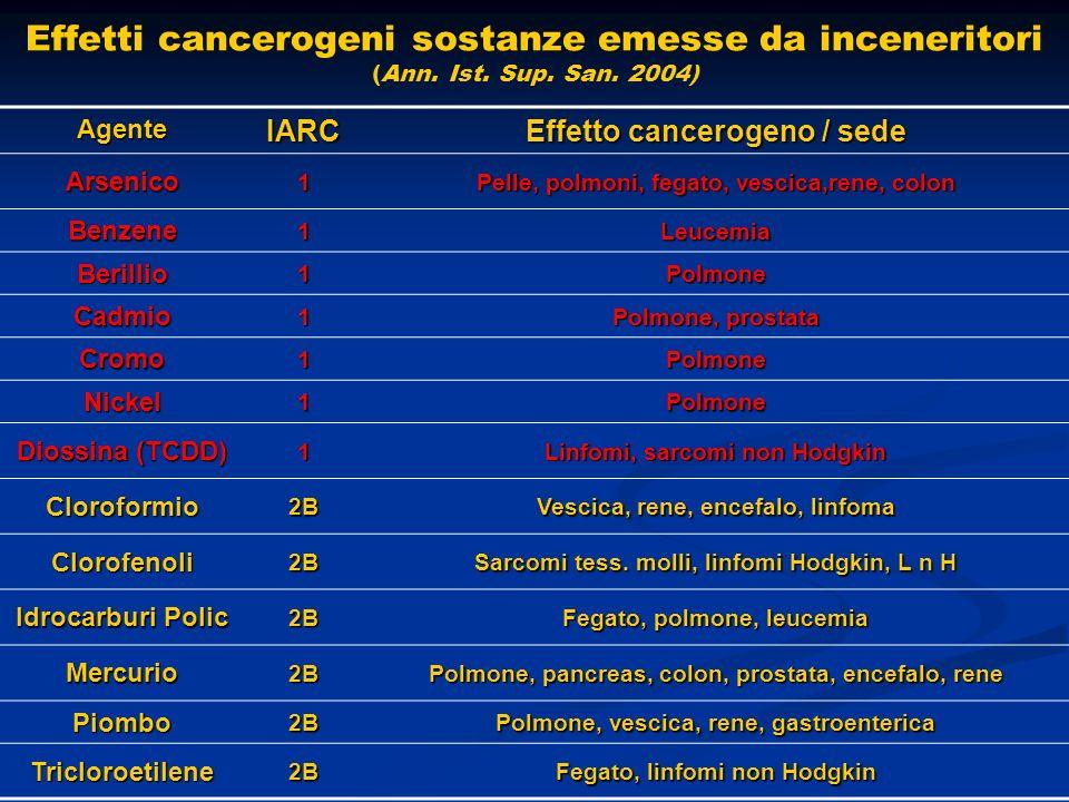Effetti cancerogeni sostanze emesse da inceneritori (Ann. Ist. Sup. San. 2004)