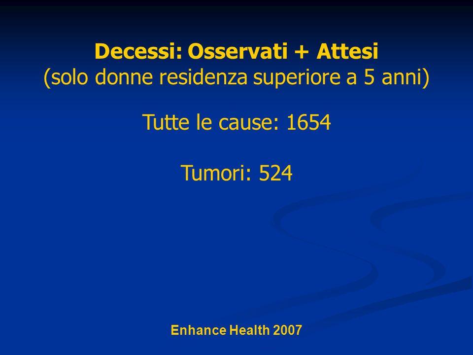 Decessi: Osservati + Attesi