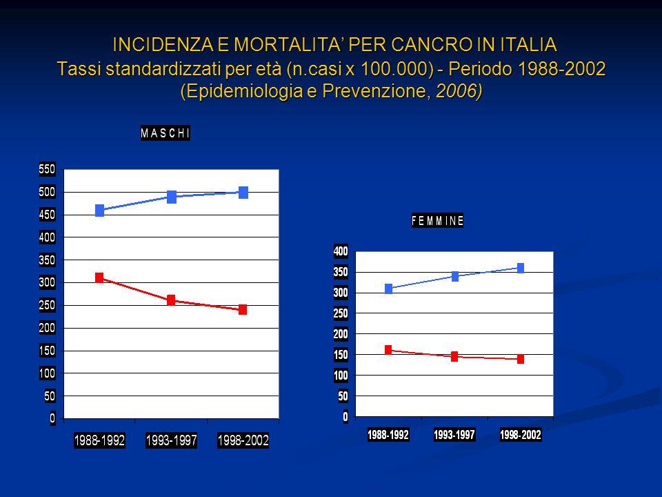 INCIDENZA E MORTALITA' PER CANCRO IN ITALIA Tassi standardizzati per età (n.casi x 100.000) - Periodo 1988-2002 (Epidemiologia e Prevenzione, 2006)