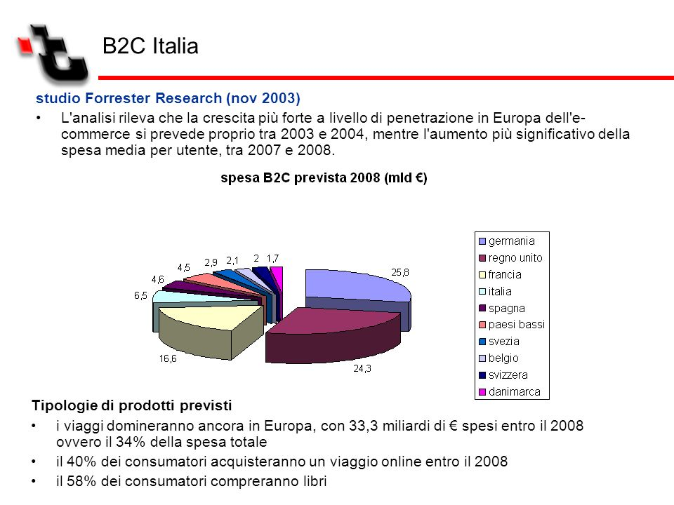 B2C Italia studio Forrester Research (nov 2003)