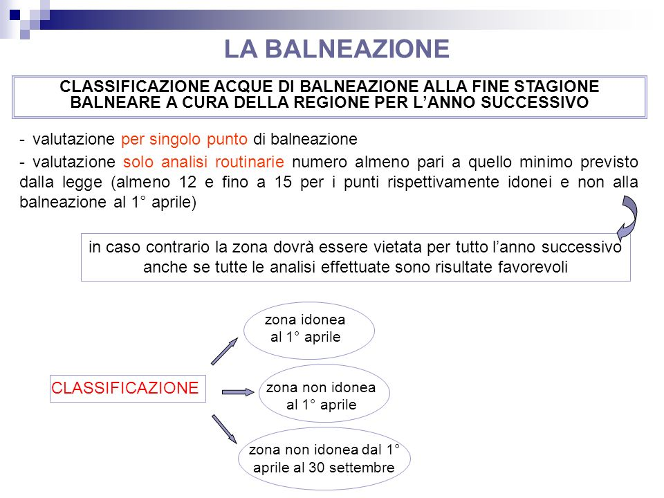 LA BALNEAZIONE CLASSIFICAZIONE ACQUE DI BALNEAZIONE ALLA FINE STAGIONE BALNEARE A CURA DELLA REGIONE PER L'ANNO SUCCESSIVO.