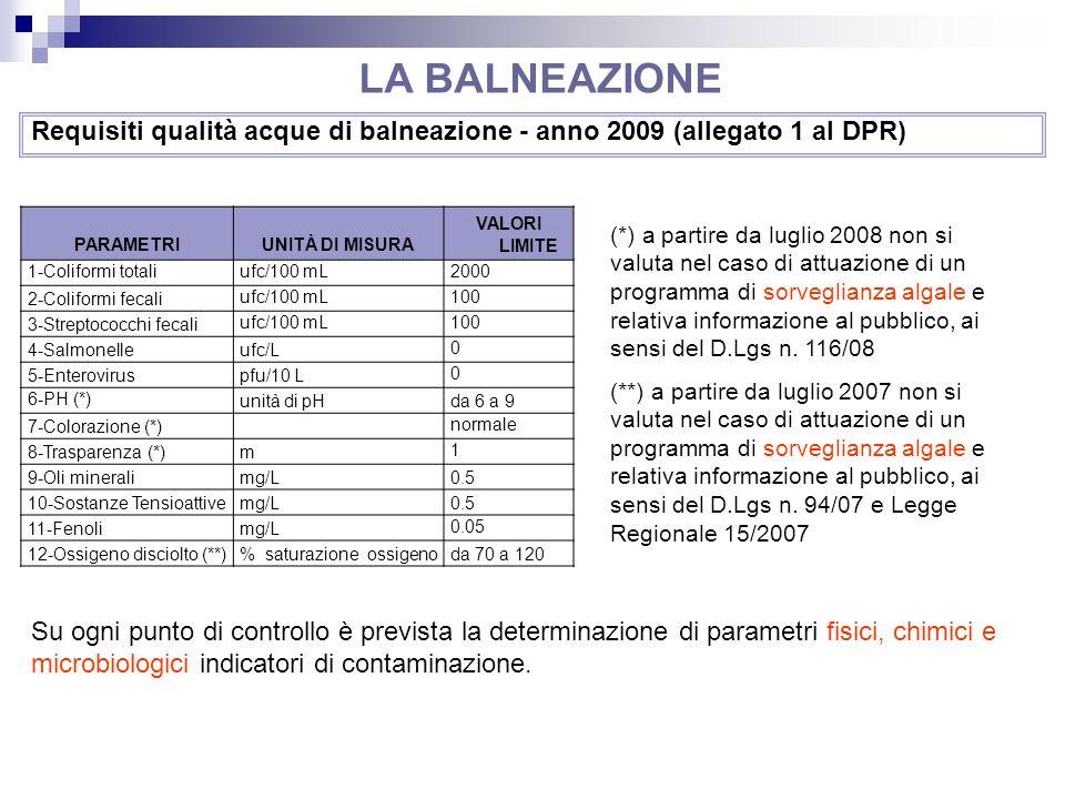Requisiti qualità acque di balneazione - anno 2009 (allegato 1 al DPR)