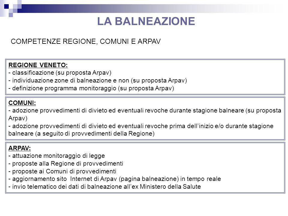 LA BALNEAZIONE COMPETENZE REGIONE, COMUNI E ARPAV REGIONE VENETO: