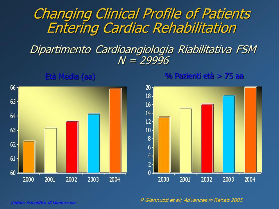 Changing Clinical Profile of Patients Entering Cardiac Rehabilitation