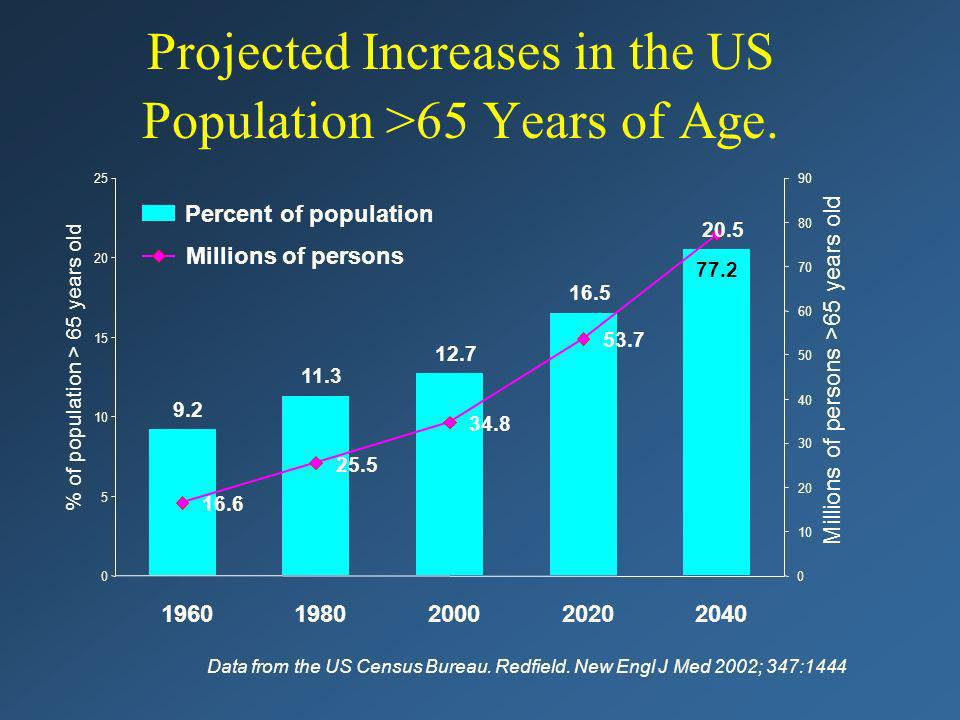 Projected Increases in the US Population >65 Years of Age.