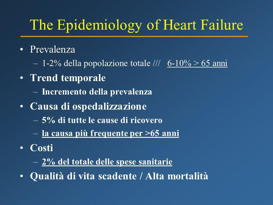 The Epidemiology of Heart Failure